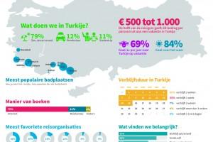Het grote Turkije onderzoek