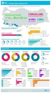 Infographic Drenthe
