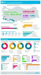 Infographic Flevoland