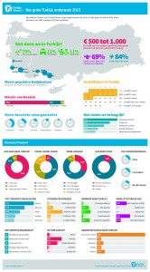 Infographic Friesland