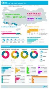 Infographic Gelderland