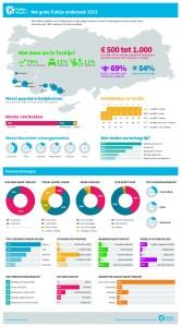 Infographic Groningen
