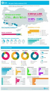 Infographic Noord-Holland