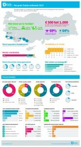 Infographic Overijssel