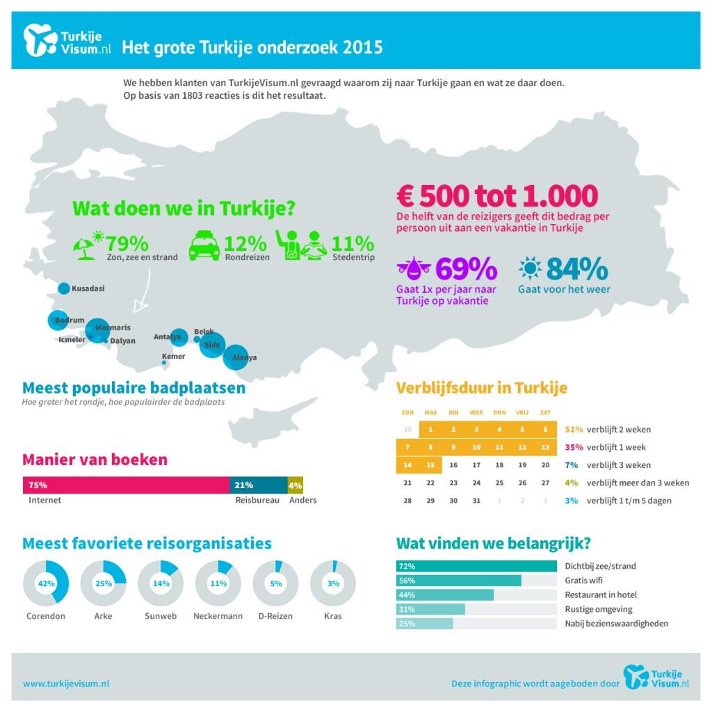 De resultaten van het Turkije onderzoek. Klik op het plaatje om te vergroten.