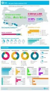 Infographic Utrecht