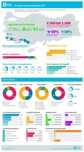 Infographic Zeeland